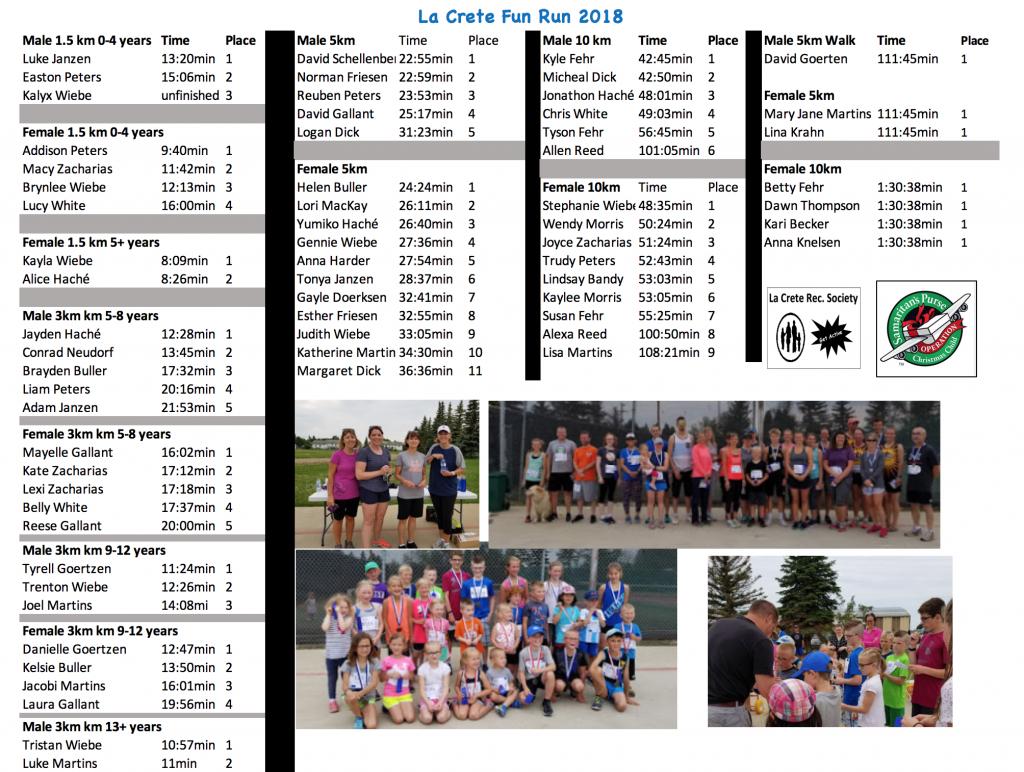Fun Run Results 2018